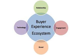 Becosystem