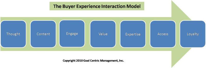 Buyer interaction model2