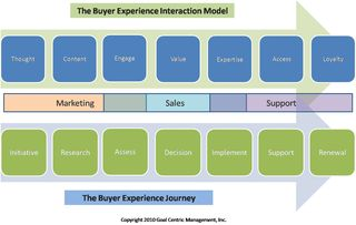 Buyer experience interaction model1