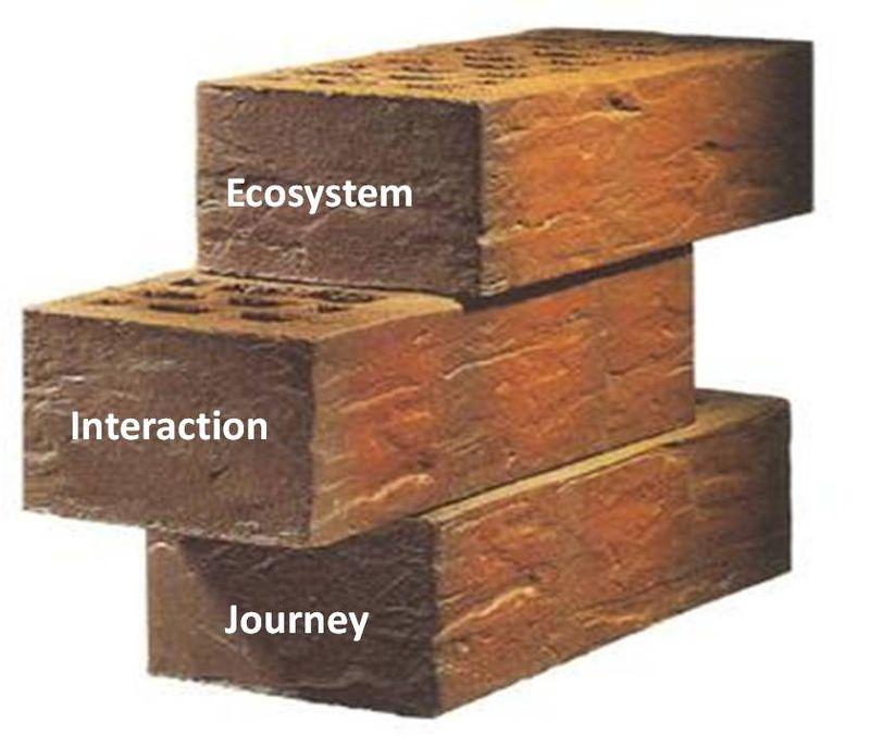 Build blocks of buyer experince design