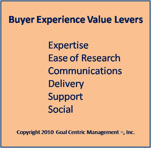 Buyer experience levers