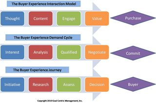 Be integrated demandc cycle