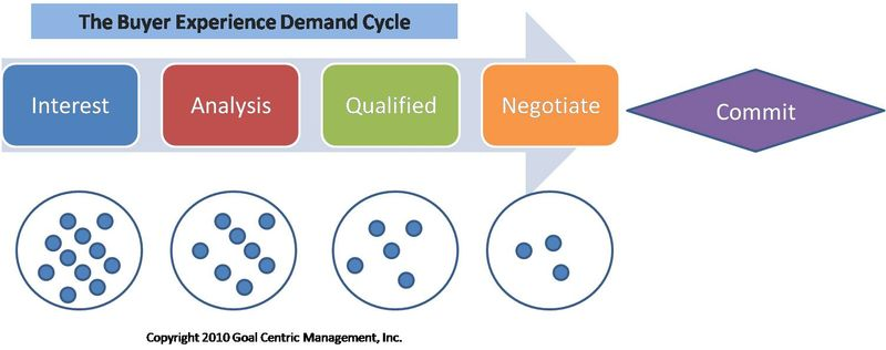 Be demand cycle opportunities