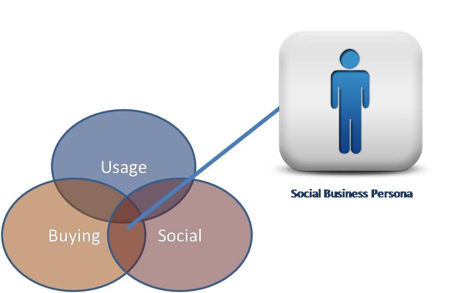 the emergence of the internet marketing We examine the history of social networking, from bbses and friendster to diaspora and beyond digital trends the internet – and its predecessors.