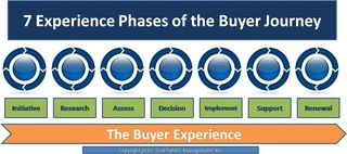 7 experience phases of the buyer journey copyright 2010