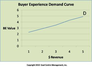 Buyer Experience Demand Curve
