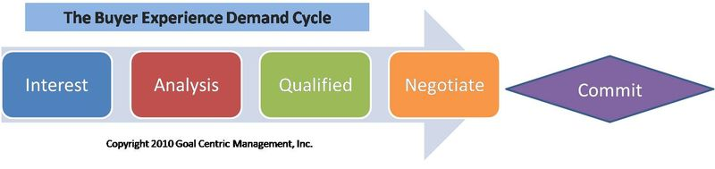 Be demand cycle