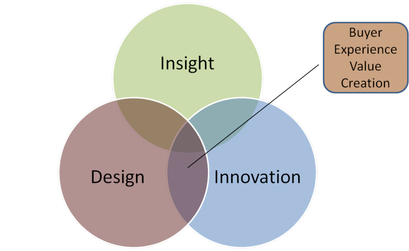 Buyer experience value creation
