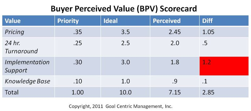 Bpv scorecard example