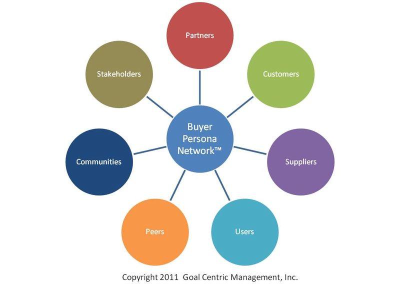 Buyer persona network