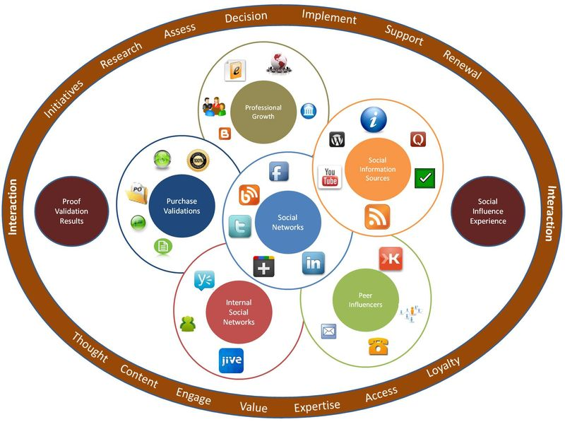 Social buyer ecosystem graphic