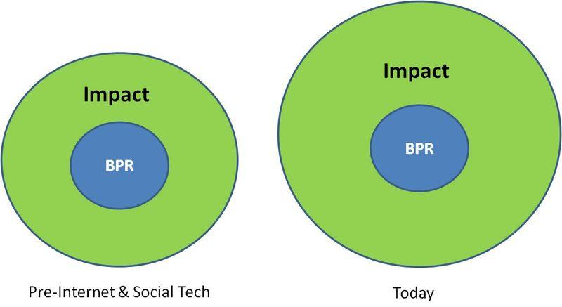 Bpr impact