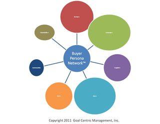 Buyer persona network 1
